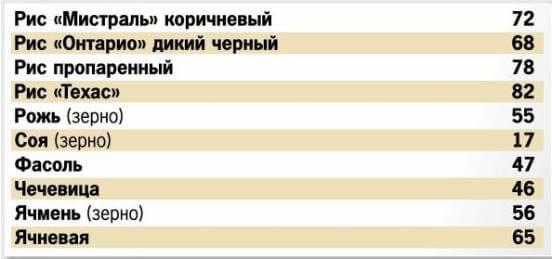 Все о кремлевской диете - этапы, меню, таблицы углеводной стоимости продуктов, противопоказания