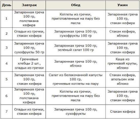 Диета на гречке для похудения - эффективное меню, рассчитанное на 7 и 14 дней
